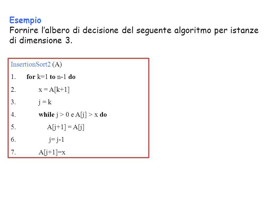 Esempio Fornire l'albero di decisione del seguente algoritmo per istanze di dimensione 3.
