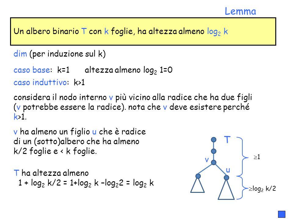 Un albero binario T con k foglie, ha altezza almeno log 2 k Lemma dim (per induzione sul k) considera il nodo interno v più vicino alla radice che ha due figli (v potrebbe essere la radice).