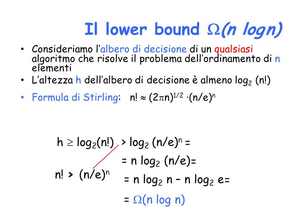 Consideriamo l'albero di decisione di un qualsiasi algoritmo che risolve il problema dell'ordinamento di n elementi L'altezza h dell'albero di decisione è almeno log 2 (n!) Formula di Stirling: n.
