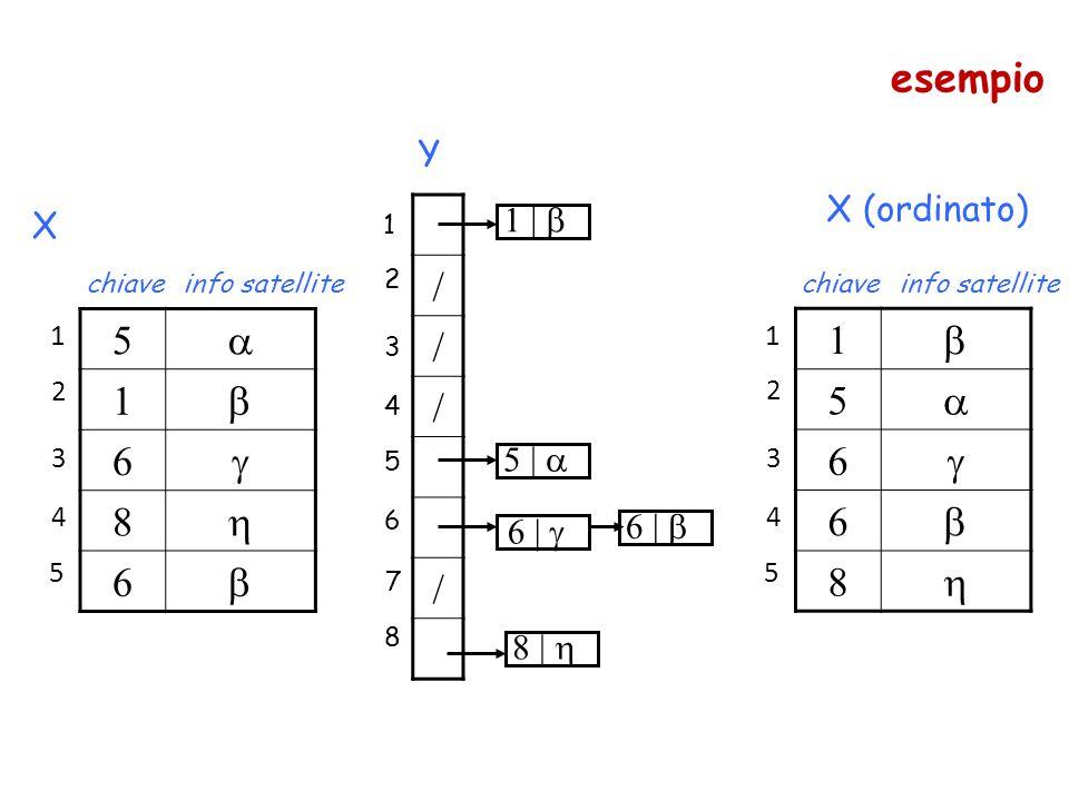 5  1  6  8  6  chiaveinfo satellite 1 2 3 4 5 X / / / / 1 2 3 4 5 6 7 8 5 |  6 |  6 |  1 |  8 |  Y 1  5  6  6  8  chiaveinfo satellite 1 2 3 4 5 X (ordinato) esempio