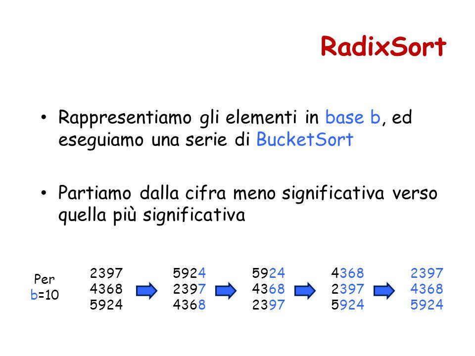 Rappresentiamo gli elementi in base b, ed eseguiamo una serie di BucketSort Partiamo dalla cifra meno significativa verso quella più significativa RadixSort 2397 4368 5924 2397 4368 5924 4368 2397 4368 2397 5924 2397 4368 5924 Per b=10