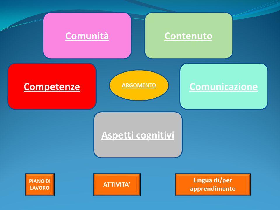 ComunitàContenuto Competenze Aspetti cognitivi Comunicazione ARGOMENTO PIANO DI LAVORO ATTIVITA' Lingua di/per apprendimento