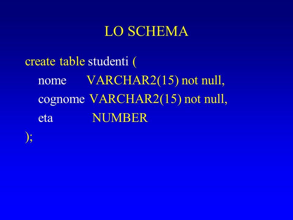 LO SCHEMA create table studenti ( nome VARCHAR2(15) not null, cognome VARCHAR2(15) not null, eta NUMBER );