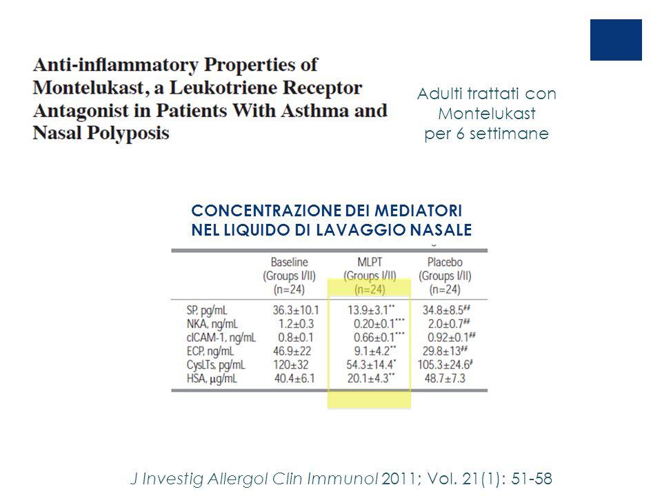 J Investig Allergol Clin Immunol 2011; Vol. 21(1): 51-58 CONCENTRAZIONE DEI MEDIATORI NEL LIQUIDO DI LAVAGGIO NASALE Adulti trattati con Montelukast p