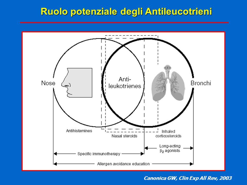 Ruolo potenziale degli Antileucotrieni Ruolo potenziale degli Antileucotrieni Canonica GW, Clin Exp All Rev, 2003