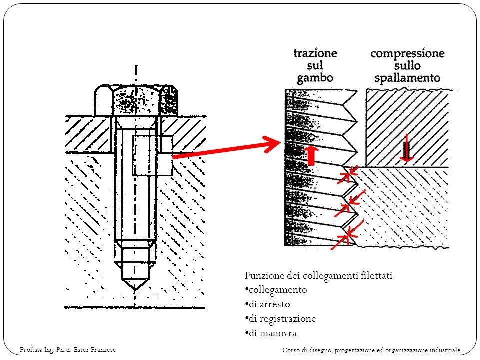 Corso di disegno, progettazione ed organizzazione industriale. Prof.ssa Ing. Ph.d. Ester Franzese Funzione dei collegamenti filettati collegamento di