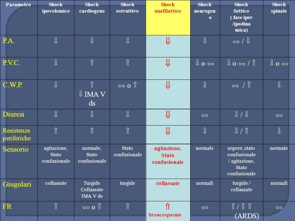  /   (ARDS)  broncospasmo  o  FR normaliturgide / collassate normali collassate turgideTurgide Collassate IMA V ds collassate Giugulari norm