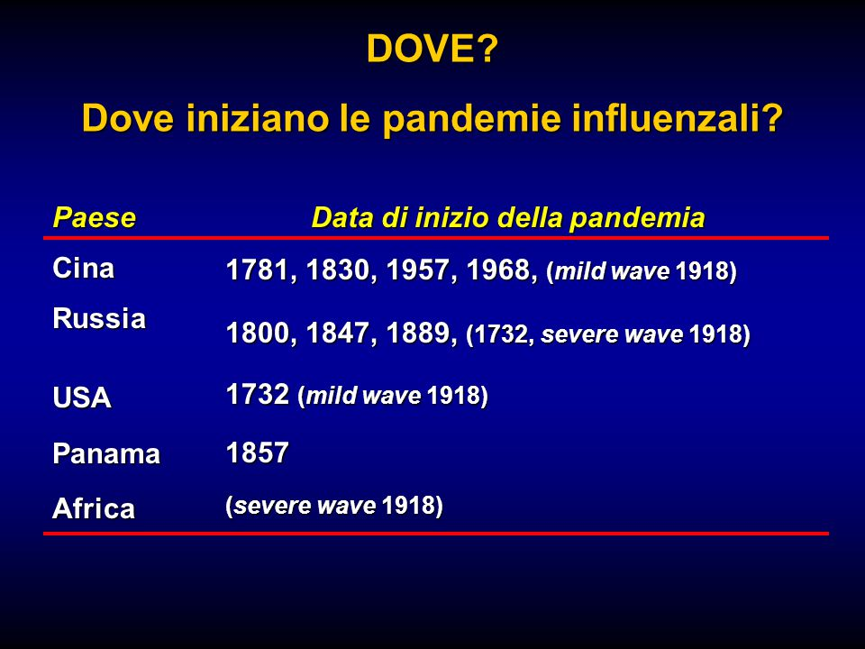 CinaRussiaUSAPanamaAfrica 1781, 1830, 1957, 1968, (mild wave 1918) 1800, 1847, 1889, (1732, severe wave 1918) 1732 (mild wave 1918) 1857 (severe wave