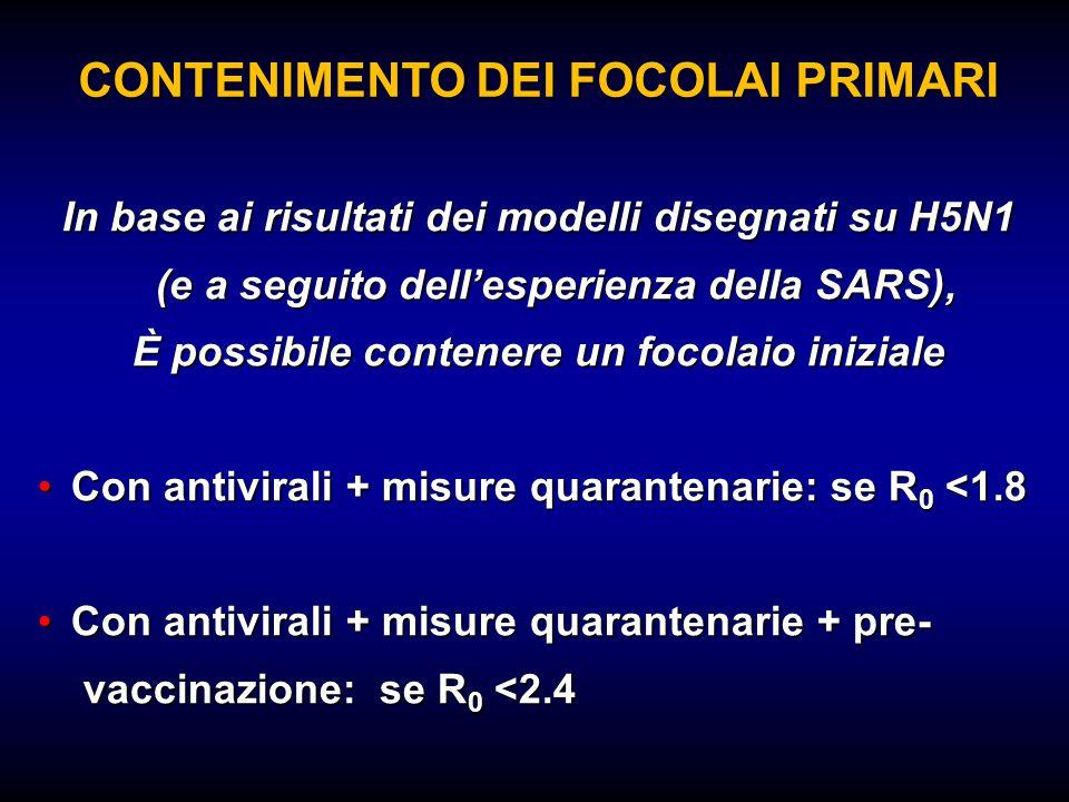CONTENIMENTO DEI FOCOLAI PRIMARI In base ai risultati dei modelli disegnati su H5N1 (e a seguito dell'esperienza della SARS), È possibile contenere un focolaio iniziale Con antivirali + misure quarantenarie: se R 0 <1.8Con antivirali + misure quarantenarie: se R 0 <1.8 Con antivirali + misure quarantenarie + pre-Con antivirali + misure quarantenarie + pre- vaccinazione: se R 0 <2.4 vaccinazione: se R 0 <2.4