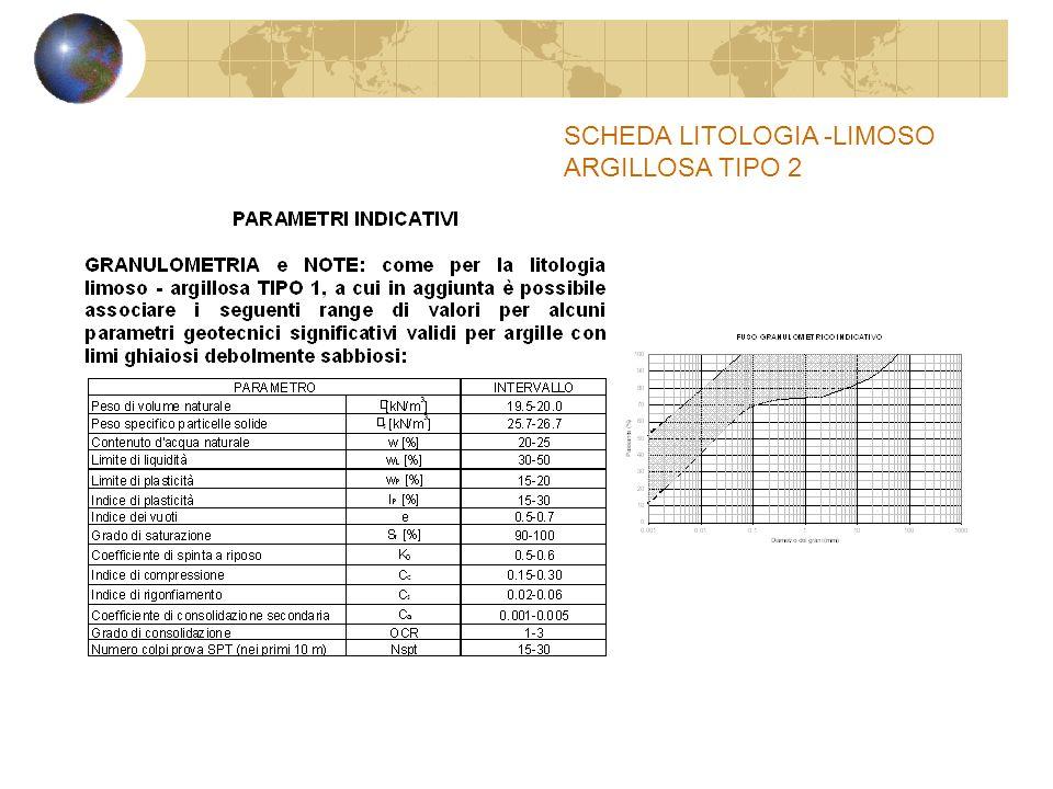 SCHEDA LITOLOGIA -LIMOSO ARGILLOSA TIPO 2