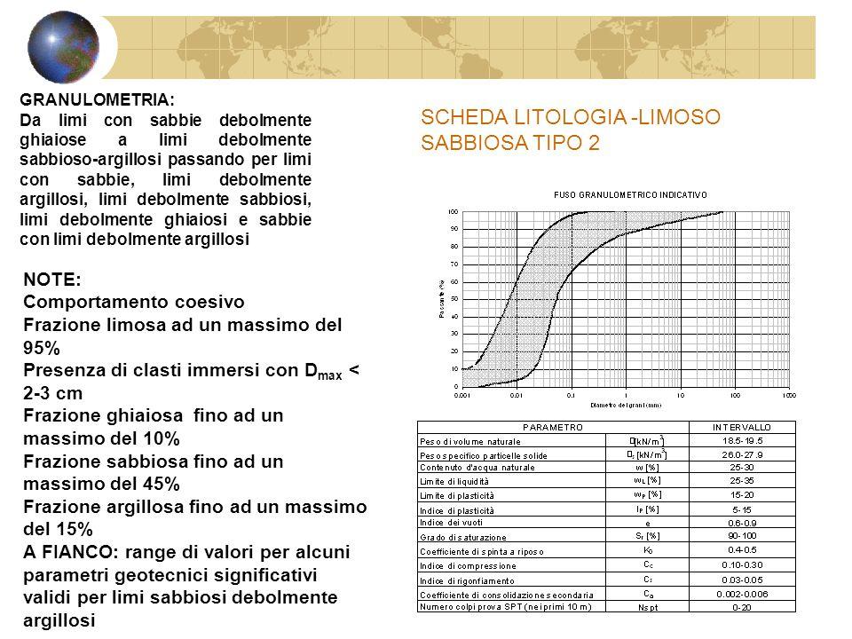 NOTE: Comportamento coesivo Frazione limosa ad un massimo del 95% Presenza di clasti immersi con D max < 2-3 cm Frazione ghiaiosa fino ad un massimo d