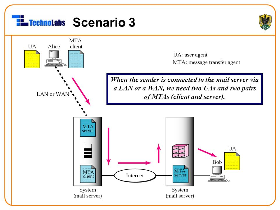 Scenario 3 When the sender is connected to the mail server via a LAN or a WAN, we need two UAs and two pairs of MTAs (client and server).