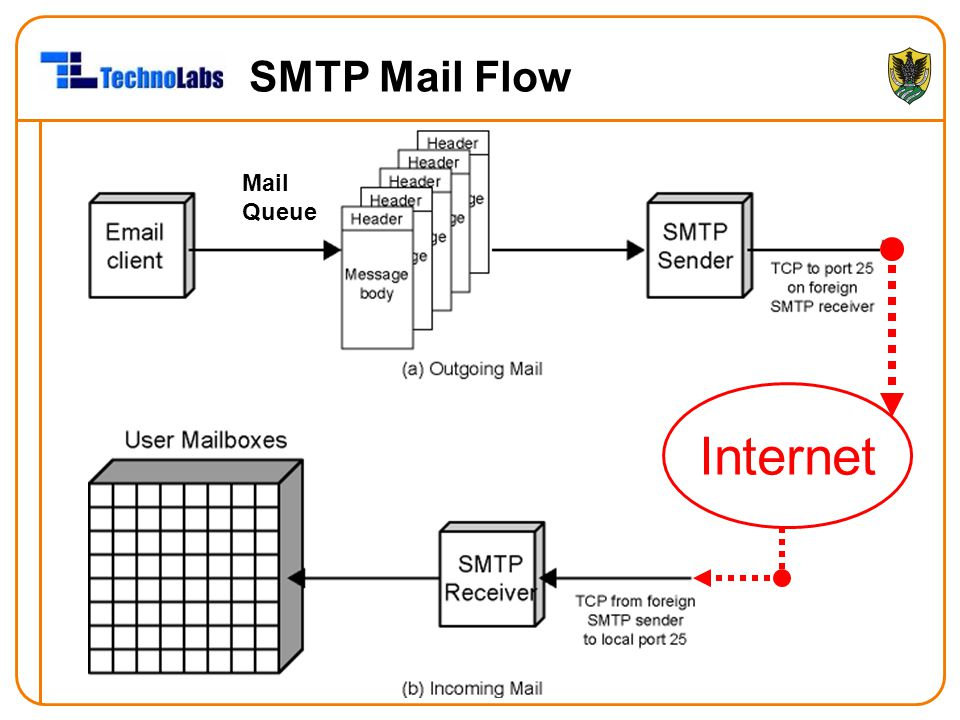 SMTP Mail Flow Mail Queue Internet