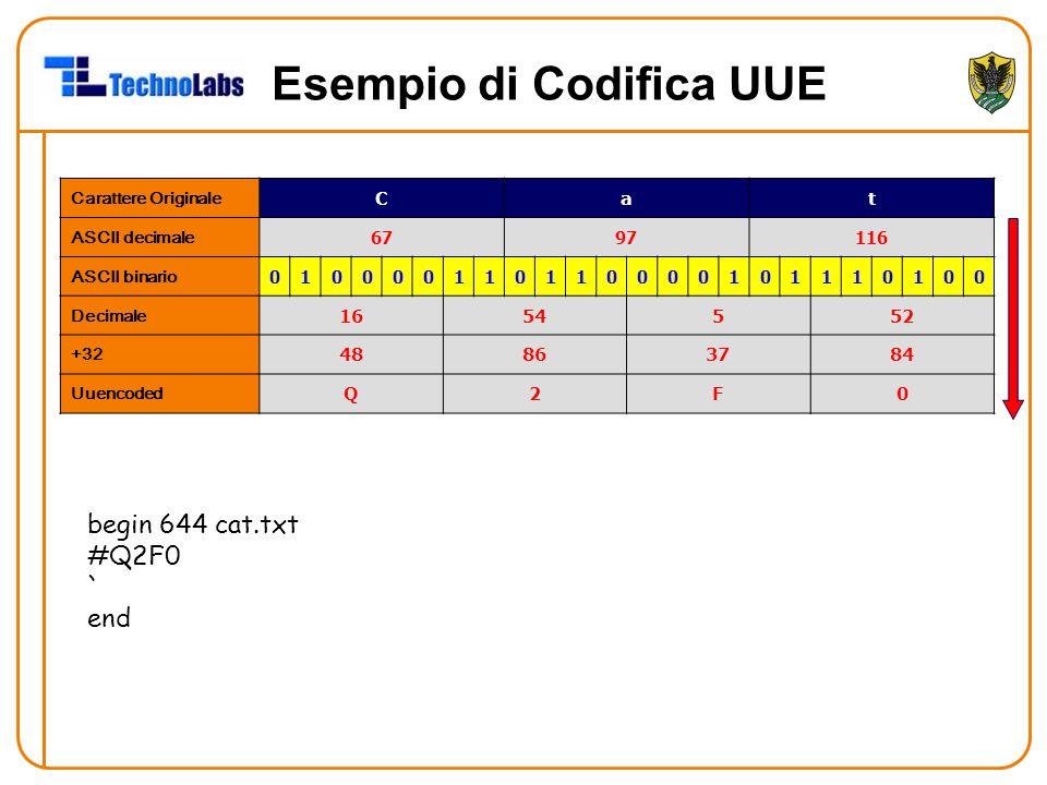 Esempio di Codifica UUE Carattere Originale Cat ASCII decimale 6797116 ASCII binario 010000110110000101110100 Decimale 1654552 +32 48863784 Uuencoded