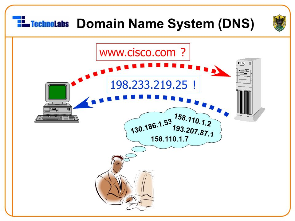 Domain Name System (DNS) www.cisco.com ? 198.233.219.25 ! 158.110.1.2 158.110.1.7 130.186.1.53 193.207.87.1