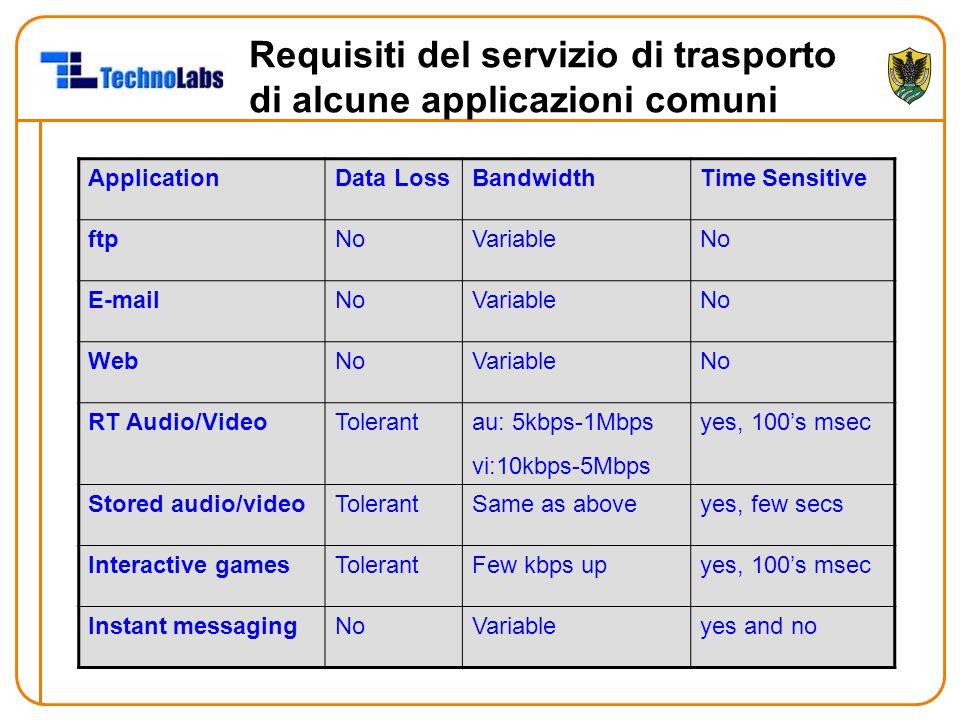 Requisiti del servizio di trasporto di alcune applicazioni comuni ApplicationData LossBandwidthTime Sensitive ftpNoVariableNo E-mailNoVariableNo WebNoVariableNo RT Audio/VideoTolerantau: 5kbps-1Mbps vi:10kbps-5Mbps yes, 100's msec Stored audio/videoTolerantSame as aboveyes, few secs Interactive gamesTolerantFew kbps upyes, 100's msec Instant messagingNoVariableyes and no