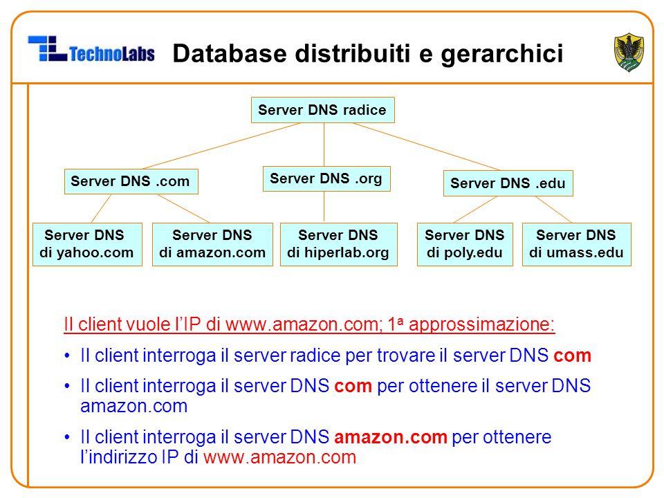 Database distribuiti e gerarchici Il client vuole l'IP di www.amazon.com; 1 a approssimazione: Il client interroga il server radice per trovare il server DNS com Il client interroga il server DNS com per ottenere il server DNS amazon.com Il client interroga il server DNS amazon.com per ottenere l'indirizzo IP di www.amazon.com Server DNS radice Server DNS.com Server DNS.org Server DNS.edu Server DNS di poly.edu Server DNS di umass.edu Server DNS di yahoo.com Server DNS di amazon.com Server DNS di hiperlab.org