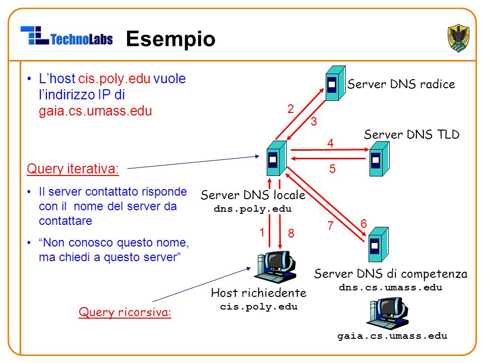 Host richiedente cis.poly.edu gaia.cs.umass.edu Server DNS radice Server DNS locale dns.poly.edu 1 2 3 4 5 6 Server DNS di competenza dns.cs.umass.edu