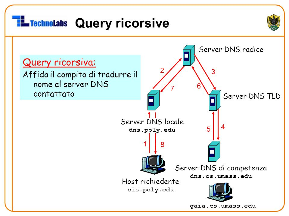 Host richiedente cis.poly.edu gaia.cs.umass.edu Server DNS radice Server DNS locale dns.poly.edu 1 2 4 5 6 Server DNS di competenza dns.cs.umass.edu 7