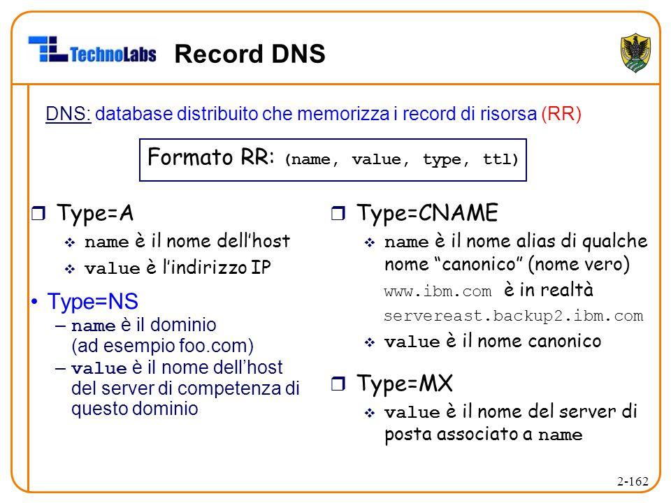 2-162 Record DNS DNS: database distribuito che memorizza i record di risorsa (RR) Type=NS – name è il dominio (ad esempio foo.com) – value è il nome dell'host del server di competenza di questo dominio Formato RR: (name, value, type, ttl) r Type=A  name è il nome dell'host  value è l'indirizzo IP r Type=CNAME  name è il nome alias di qualche nome canonico (nome vero) www.ibm.com è in realtà servereast.backup2.ibm.com  value è il nome canonico r Type=MX  value è il nome del server di posta associato a name