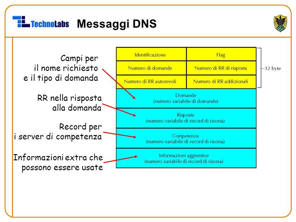 Messaggi DNS Campi per il nome richiesto e il tipo di domanda RR nella risposta alla domanda Record per i server di competenza Informazioni extra che