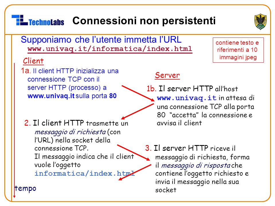 Connessioni non persistenti Supponiamo che l'utente immetta l'URL www.univaq.it/informatica/index.html www.univaq.it/informatica/index.html 1a. Il cli
