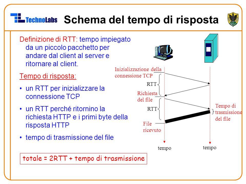 Schema del tempo di risposta Definizione di RTT: tempo impiegato da un piccolo pacchetto per andare dal client al server e ritornare al client. Tempo