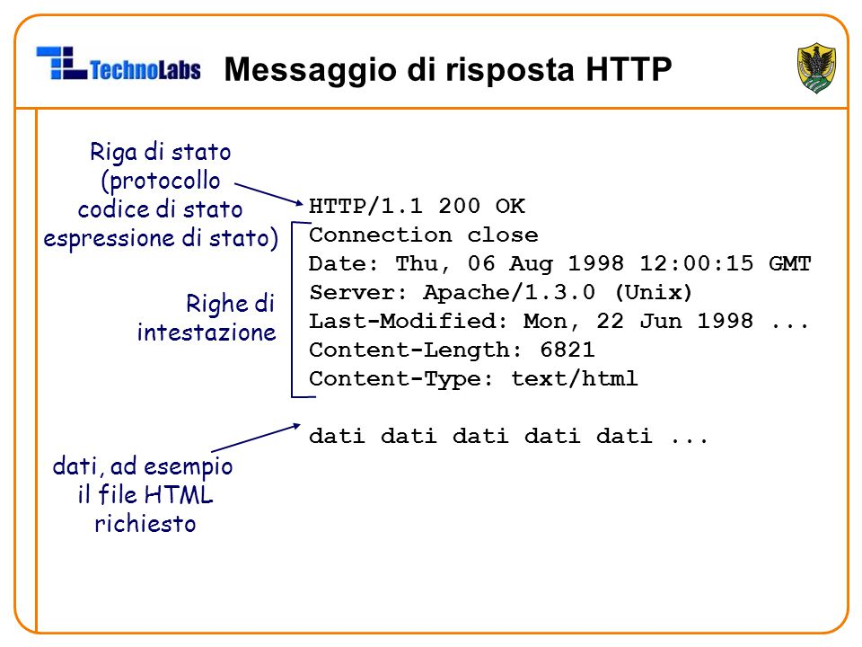 Messaggio di risposta HTTP HTTP/1.1 200 OK Connection close Date: Thu, 06 Aug 1998 12:00:15 GMT Server: Apache/1.3.0 (Unix) Last-Modified: Mon, 22 Jun