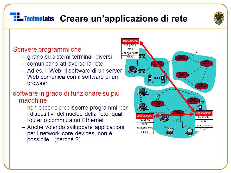 Creare un'applicazione di rete Scrivere programmi che –girano su sistemi terminali diversi –comunicano attraverso la rete –Ad es. il Web: il software