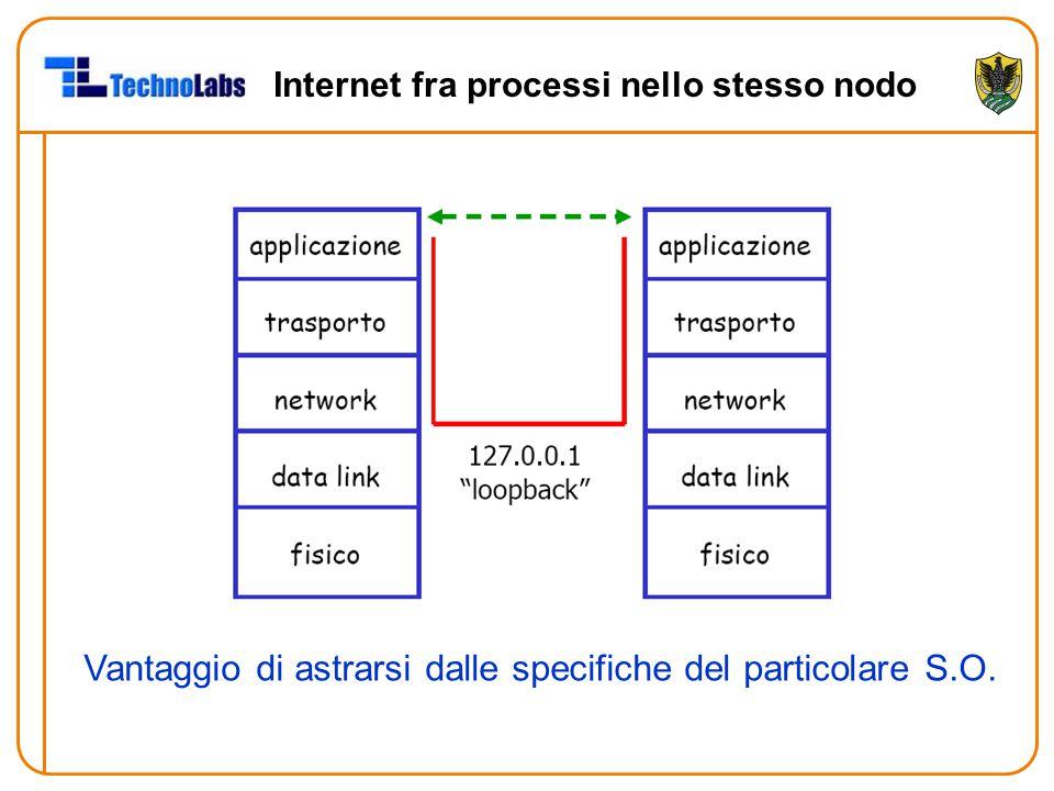 Internet fra processi nello stesso nodo Vantaggio di astrarsi dalle specifiche del particolare S.O.