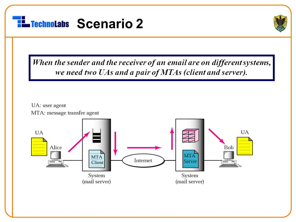 Scenario 2 When the sender and the receiver of an email are on different systems, we need two UAs and a pair of MTAs (client and server).