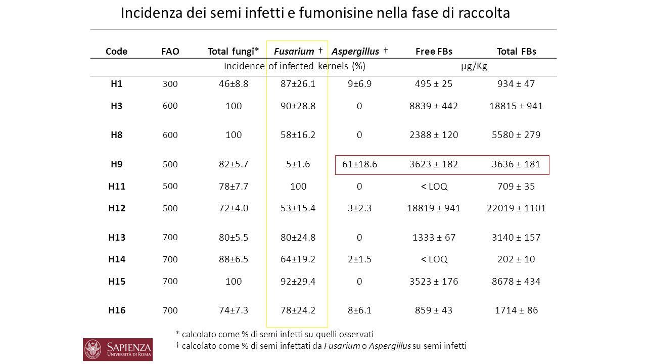 CodeFAOTotal fungi*Fusarium †Aspergillus †Free FBsTotal FBs Incidence of infected kernels (%)µg/Kg H1 300 46±8.887±26.19±6.9495 ± 25934 ± 47 H3 600 10