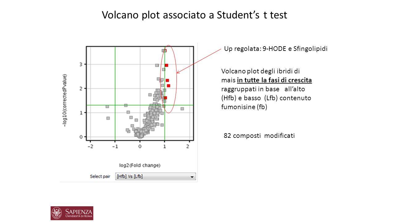 Volcano plot associato a Student's t test Up regolata: 9-HODE e Sfingolipidi Volcano plot degli ibridi di mais in tutte la fasi di crescita raggruppat