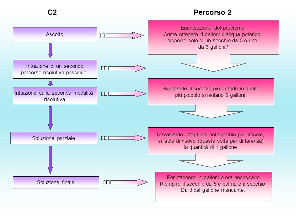 C2 Percorso 2 Enunciazione del problema: Come ottenere 4 galloni d'acqua potendo disporre solo di un secchio da 5 e uno da 3 galloni.