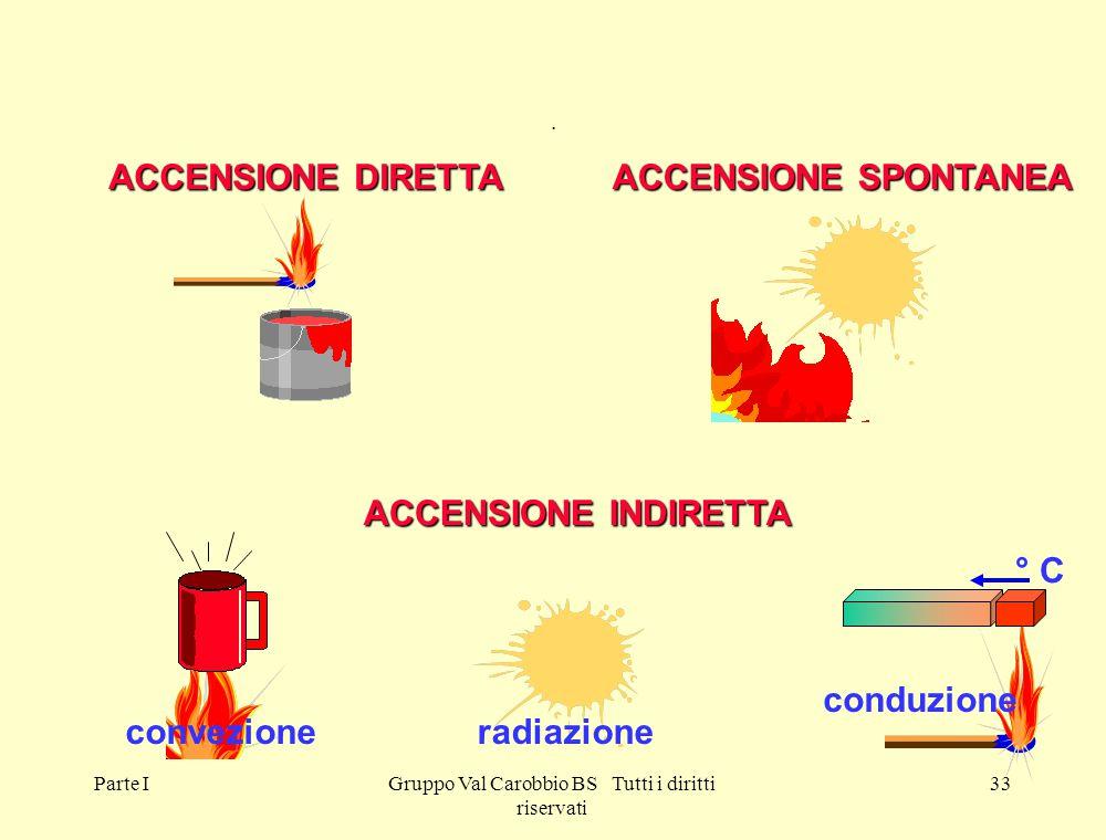 Parte IGruppo Val Carobbio BS Tutti i diritti riservati 33 conduzione radiazioneconvezione ACCENSIONE INDIRETTA ACCENSIONE DIRETTA ACCENSIONE SPONTANE