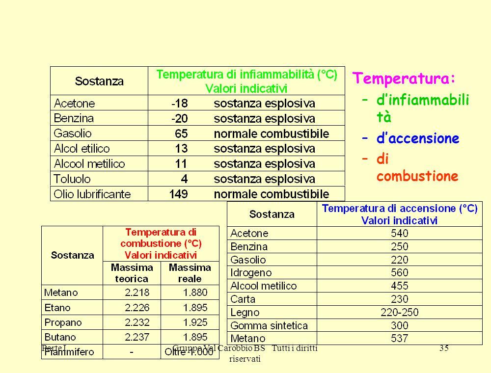 Parte IGruppo Val Carobbio BS Tutti i diritti riservati 35 Temperatura: –d'infiammabili tà –d'accensione –di combustione