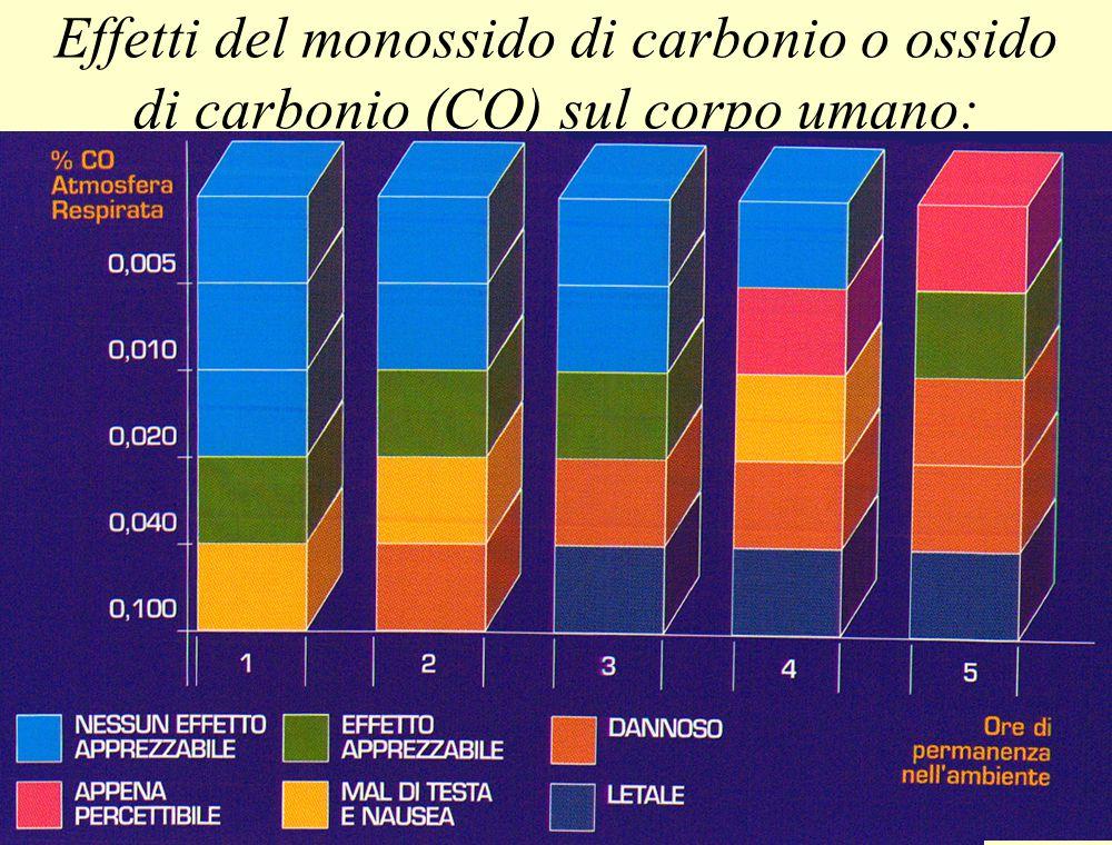 Parte IGruppo Val Carobbio BS Tutti i diritti riservati 36 Effetti del monossido di carbonio o ossido di carbonio (CO) sul corpo umano: