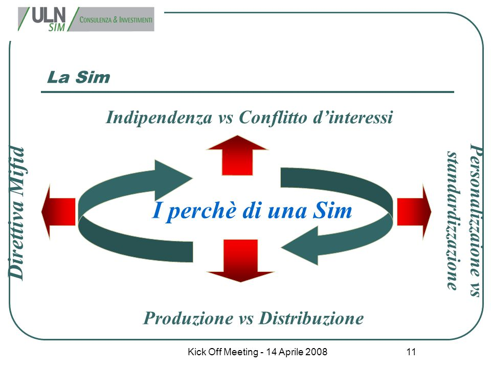 Kick Off Meeting - 14 Aprile 2008 11 La Sim Indipendenza vs Conflitto d'interessi Produzione vs Distribuzione I perchè di una Sim Personalizzaione vs