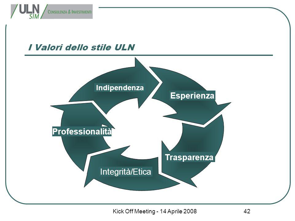 Kick Off Meeting - 14 Aprile 2008 42 I Valori dello stile ULN Professionalità Indipendenza Esperienza Trasparenza Integrità/Etica