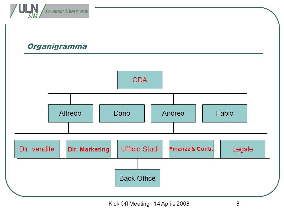 Kick Off Meeting - 14 Aprile 2008 8 Organigramma CDA Alfredo Finanza & Contr. Dir. Marketing Dario Dir. vendite AndreaFabio LegaleUfficio Studi Back O
