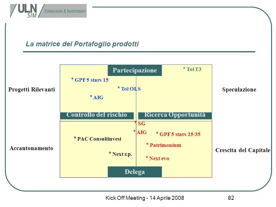 Kick Off Meeting - 14 Aprile 2008 82 Partecipazione Controllo del rischioRicerca Opportunità Delega Progetti RilevantiSpeculazione Accantonamento Cres