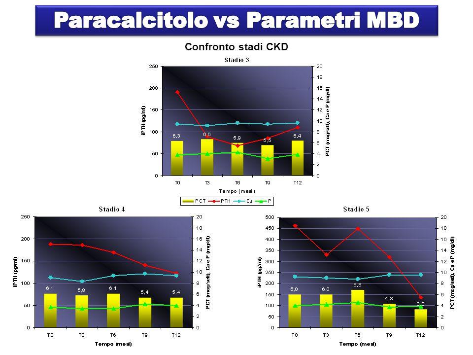 Tutti i parametri MBD P<0.05