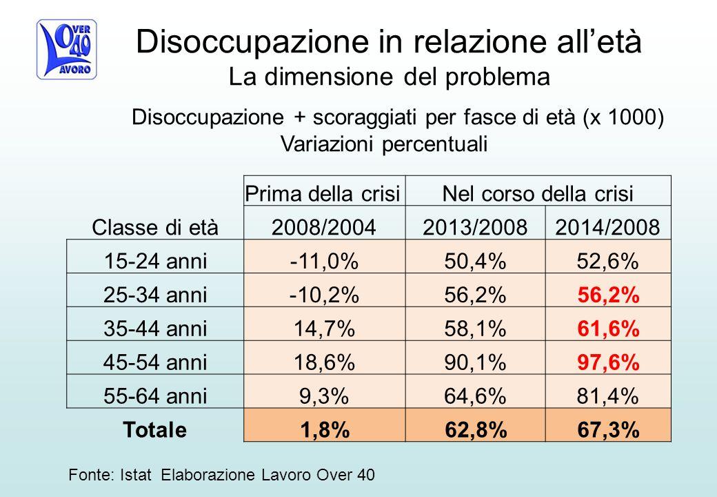 Fonte: Istat Elaborazione Lavoro Over 40 Disoccupazione + scoraggiati per fasce di età (x 1000) Variazioni percentuali Prima della crisiNel corso della crisi Classe di età2008/20042013/20082014/2008 15-24 anni-11,0%50,4%52,6% 25-34 anni-10,2%56,2% 35-44 anni14,7%58,1%61,6% 45-54 anni18,6%90,1%97,6% 55-64 anni9,3%64,6%81,4% Totale1,8%62,8%67,3% Disoccupazione in relazione all'età La dimensione del problema