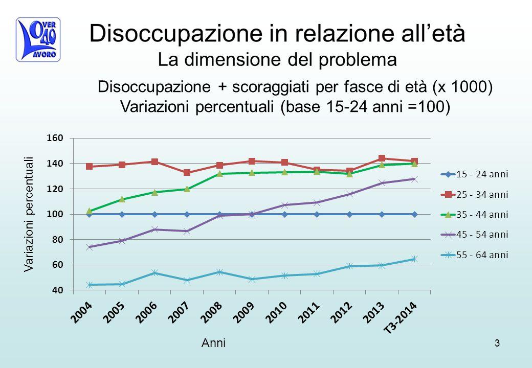 3 Disoccupazione + scoraggiati per fasce di età (x 1000) Variazioni percentuali (base 15-24 anni =100) Anni Variazioni percentuali