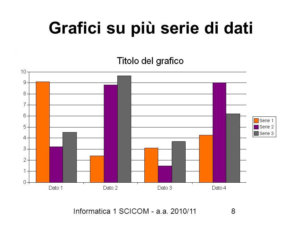 Informatica 1 SCICOM - a.a. 2010/11 8 Grafici su più serie di dati