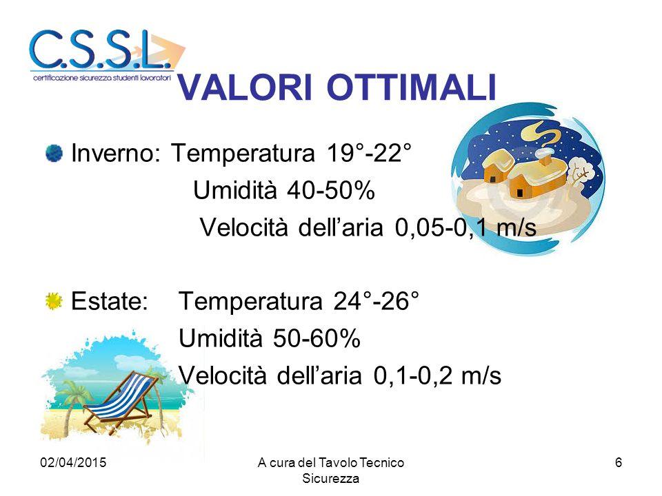 VALORI OTTIMALI Inverno: Temperatura 19°-22° Umidità 40-50% Velocità dell'aria 0,05-0,1 m/s Estate: Temperatura 24°-26° Umidità 50-60% Velocità dell'a
