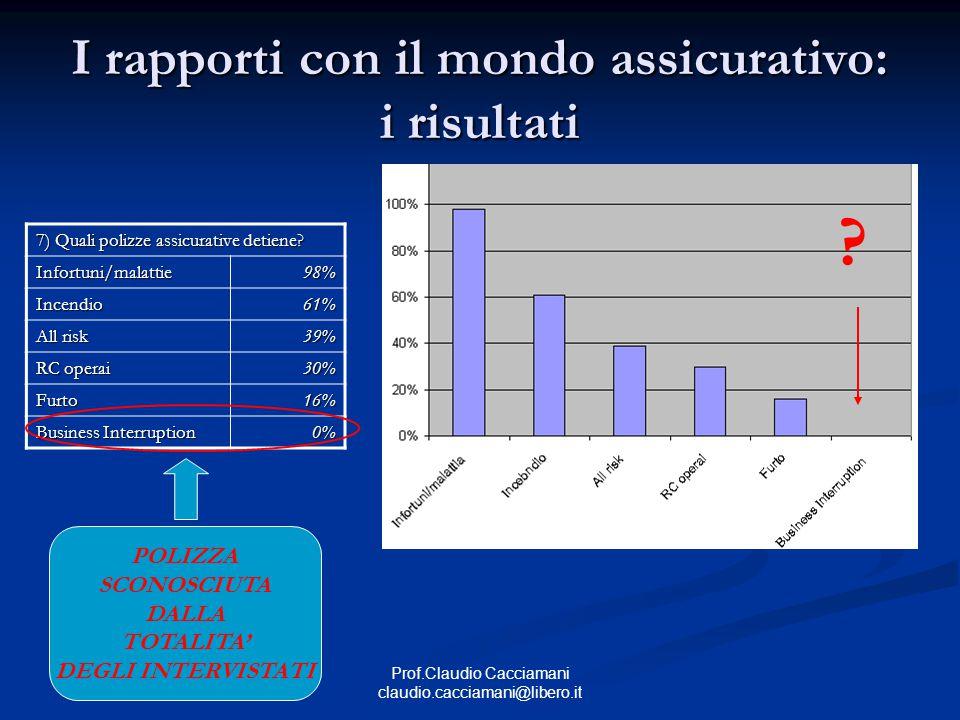 Prof.Claudio Cacciamani claudio.cacciamani@libero.it I rapporti con il mondo assicurativo: i risultati .