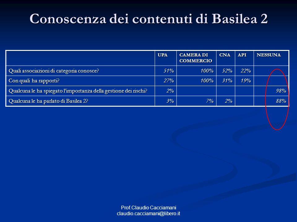 Prof.Claudio Cacciamani claudio.cacciamani@libero.it Conoscenza dei contenuti di Basilea 2 UPA CAMERA DI COMMERCIO CNAAPINESSUNA Quali associazioni di categoria conosce.