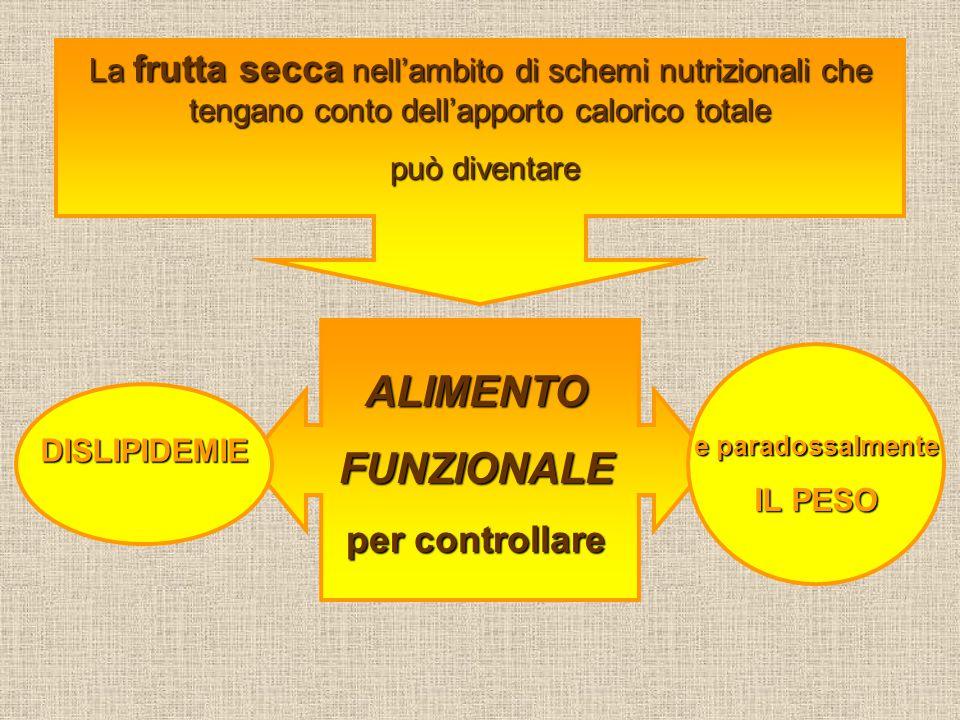 La frutta secca nell'ambito di schemi nutrizionali che tengano conto dell'apporto calorico totale può diventare può diventare ALIMENTOFUNZIONALE per c
