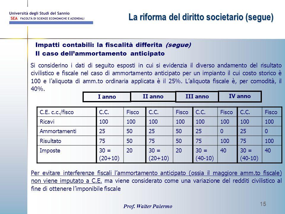 Prof. Walter Palermo 15 Impatti contabili: la fiscalità differita (segue) Il caso dell'ammortamento anticipato Si considerino i dati di seguito espost